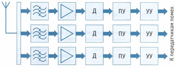 Схема многоканального