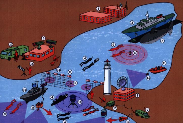 Схема организации охраны порта