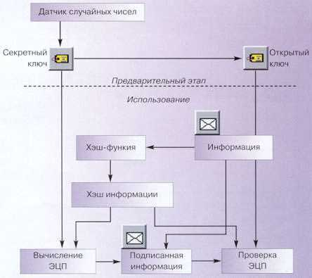 Схема распространения ключей