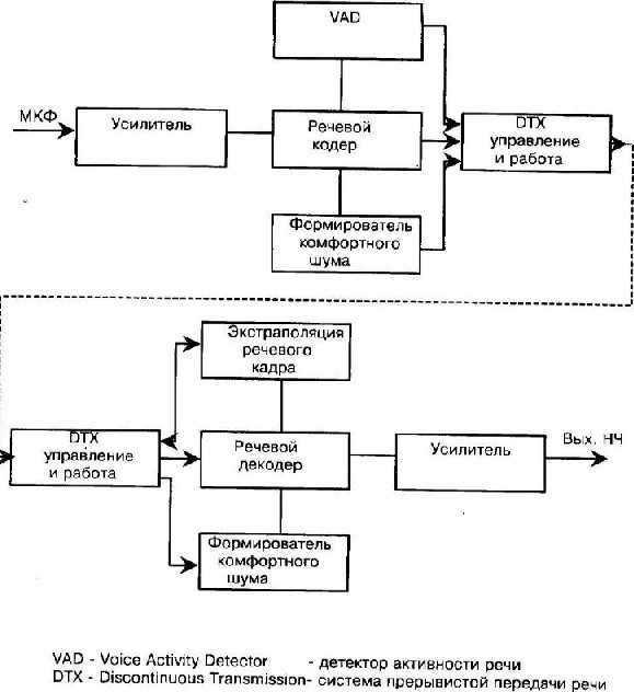 Структурная схема процессов