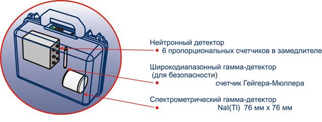 Портативный радиационный монитор с возможностью скрытого применения ГРАНАТ