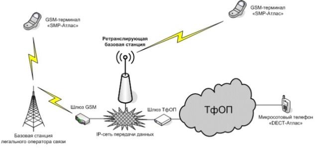 Система разграничения доступа к сети GSM Отклик-Р