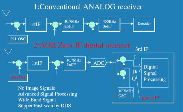 Сканирующий приемник AOR AR-ALPHA