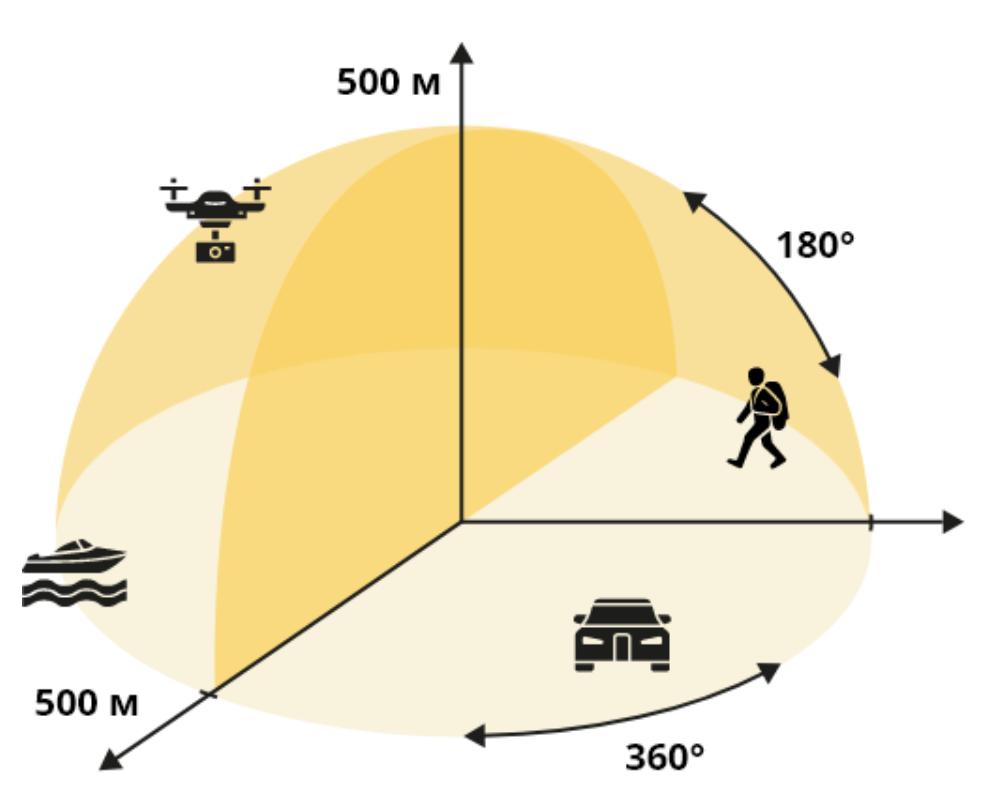 DR-500 - компактный импульсный-доплеровский радар для обнаружения движущихся целей в воздушном пространстве