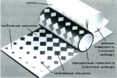 Рис. 62. Схема процесса плоской офсетной печати.