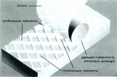 Рис. 66. Схема процесса глубокой печати.