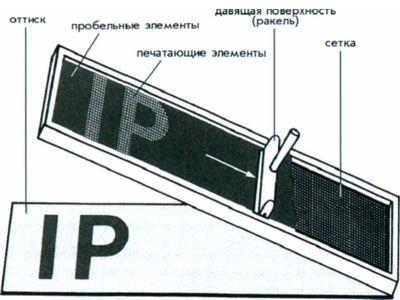 Рис. 69. Схема процесса трафаретной печати.