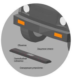 Система досмотра днища автомобиля с помощью камеры сверхвысокого разрешения ЛВП