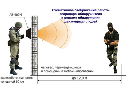 Схема работы георадара.