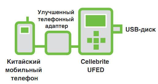 Устройство UFED CHINEX для криминалистического исследования сотовых телефонов китайского производства