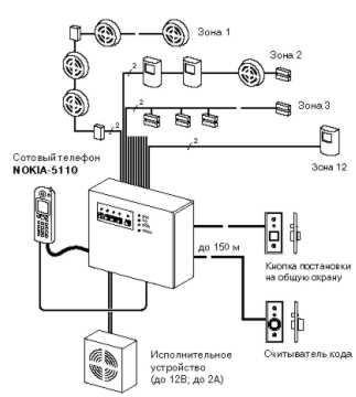 """Схема 1 Построение охранно-пожарной сигнализации  """"DSC """"."""