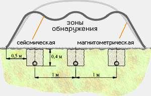 Сейсмомагнитометрическое средство обнаружения Дуплет