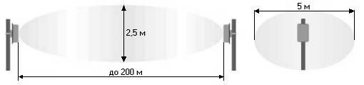 Периметровое радиолучевое средство обнаружения Гефест