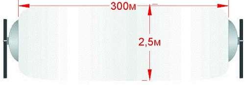 Периметровое радиолучевое средство обнаружения Грот