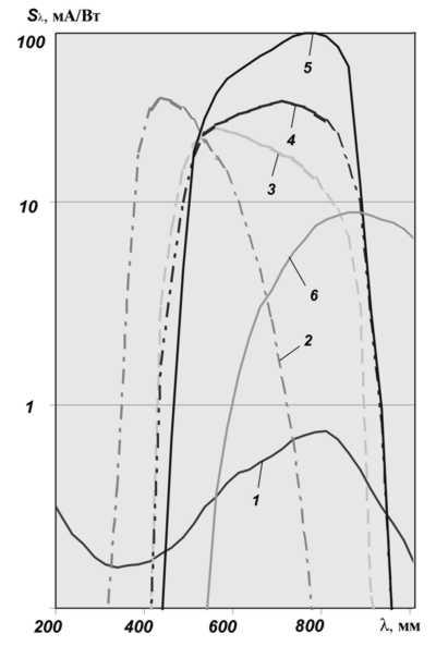 Кривые спектральной чувствительности фотокатодов ЭОП