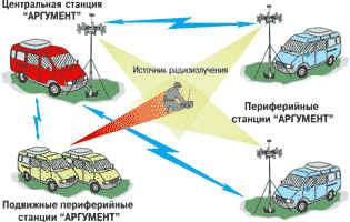 Многостанционная система радиомониторинга и определения местоположения передатчиков АРК-ПОМ2