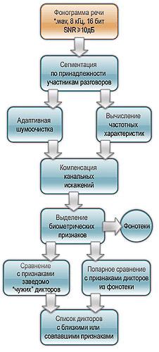 Система автоматизации фоноучетов и экспресс-исследований фонограмм речи ТРАЛ-М