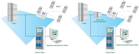 Модуль документирования переговоров по каналам DECT SL-Dect