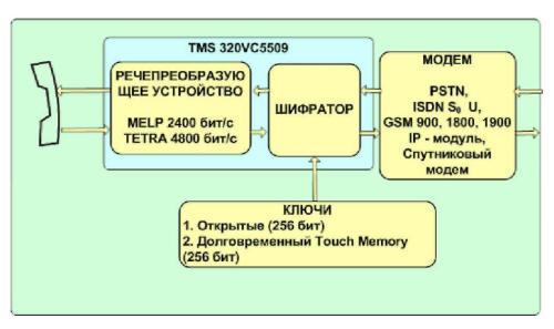 Схема электрическая принципиальная блока климат-контроля для теплицы.