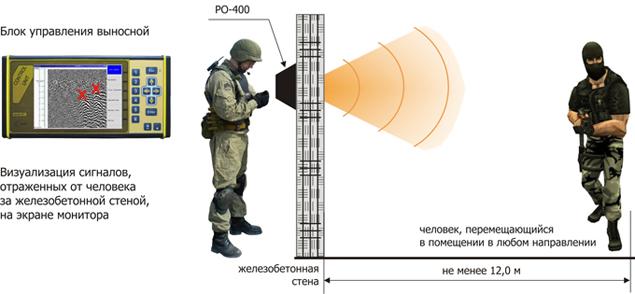 Радар-обнаружитель людей за преградами РО-400