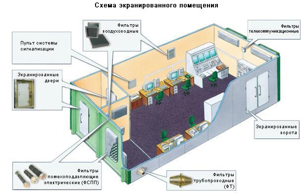 Экранированные сооружения (ЭС), Безэховые камеры (БЭК).