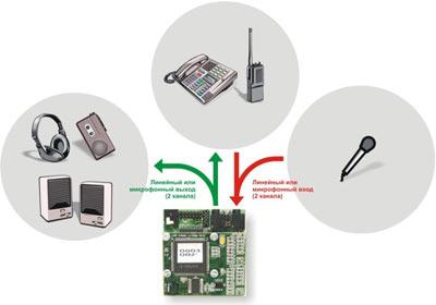 Бескорпусное устройство шумоочистки для обработки моно сигналов в двух каналах Тишина-У моно