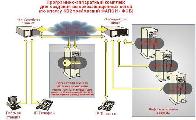 Программно-аппаратный комплекс для создания высоко защищенных сетей Атликс-VPN