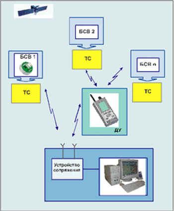 Радиоэлектронный комплекс технических средств Эгида