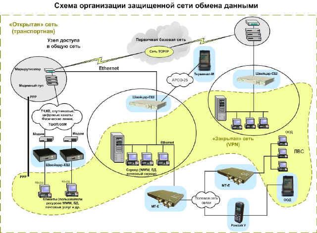 Аппаратно-программный комплекс криптографической защиты информации в сетях передачи данных Швейцар - КШ