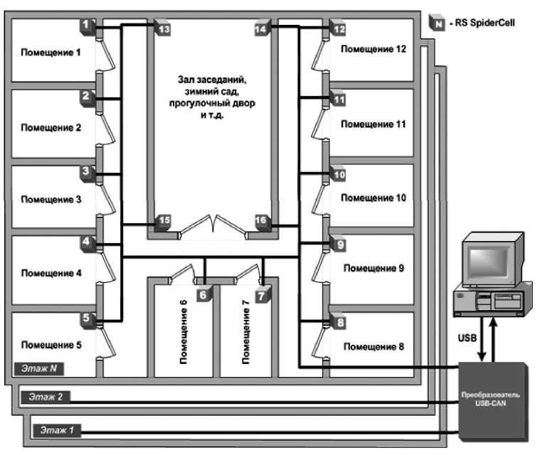 Распределенная система мониторинга и интеллектуального блокирования сотовой связи RS SpiderWeb